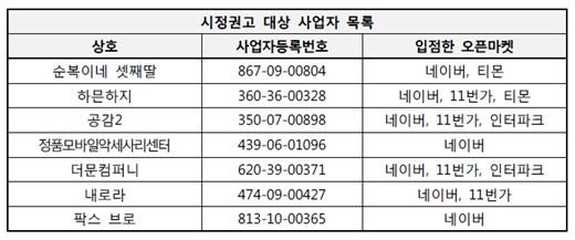 /표=한국소비자원