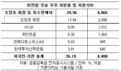 한진칼, 외인·기관 지분율 26% 돌파… 커지는 '배당압박'