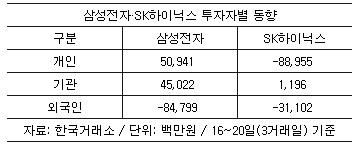 삼성전자·SK하이닉스, 外人 3일만에 1200억 이탈