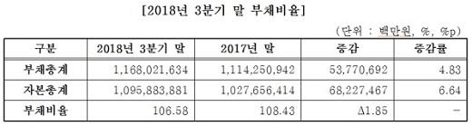 자료=한국거래소