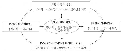남북경협의 방향성과 건설산업의 역할. /자료=건산연
