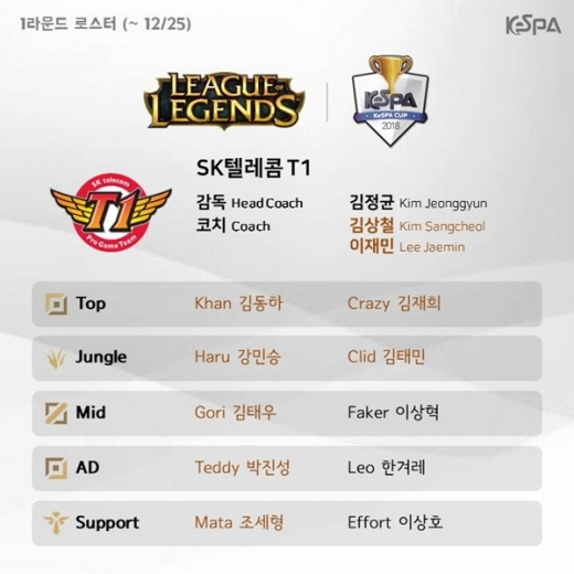 2018 리그오브레전드 KeSPA컵(케스파컵)에 나서는 SKT T1 로스터./사진=한국e스포츠협회 제공