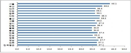 2017년 지역별 일‧생활 균형 지수- 총점