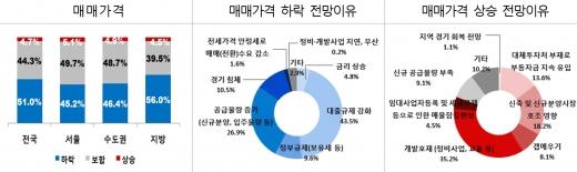 주택 매매가격 전망. /자료=한국감정원