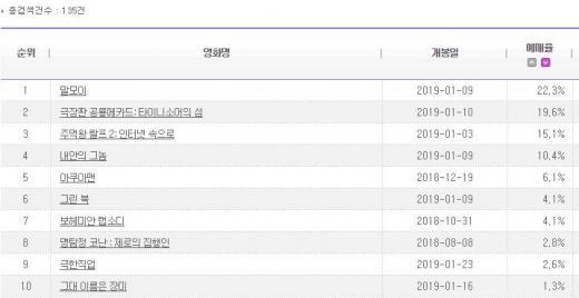 '극장판 공룡메카드:타이니소어의 섬', '주먹왕 랄프2' 제치고 애니메이션 예매율 1위 기록