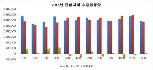 광주, 지난해 수출 1.9% '감소'… 전남은 17.9% '증가'