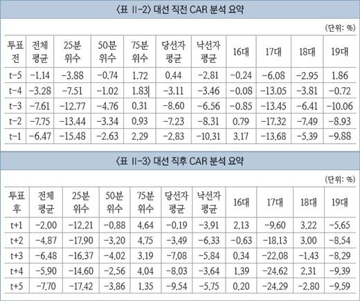 지난 16~19대 대선의 정치테마주 평균 누적비정상수익률(CAR). /그래프=자본시장연구원 제공