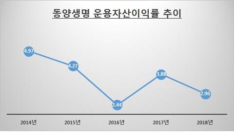 /자료: 동양생명 / 단위: %