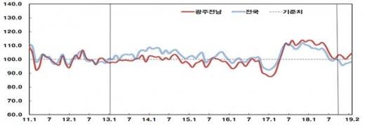 광주·전남, 2월 소비심리 '봄바람'… 주택가격 전망은 '찬바람'