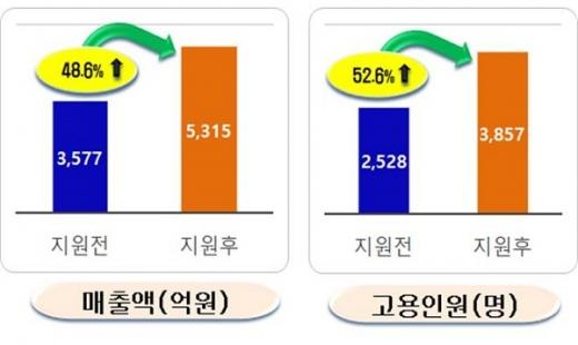 국도비 지원 246개 업체 대상 성과조사 결과(2008~2017년) 그래프. /사진=경상북도 제공.