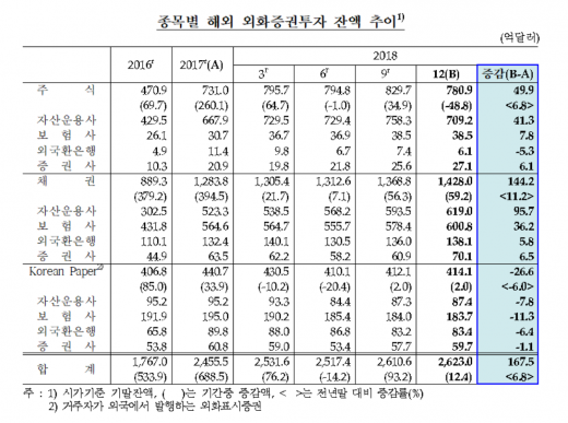 /그래프=한국은행