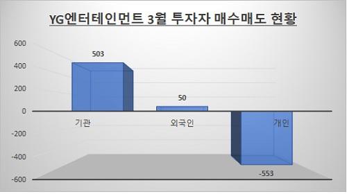 자료: 한국거래소 / 단위: 억원