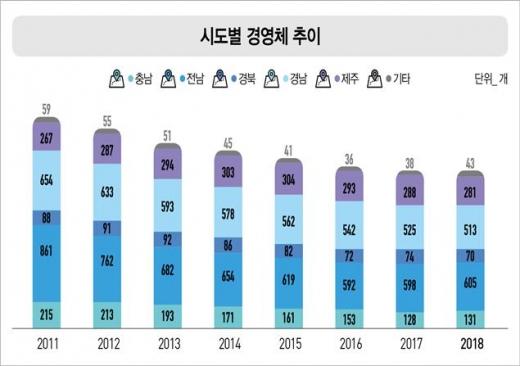 전남 어류양식 경영체 '전국 최다'…10곳 중 4곳 연매출 1억미만