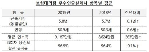 자료=한국보험대리점협회