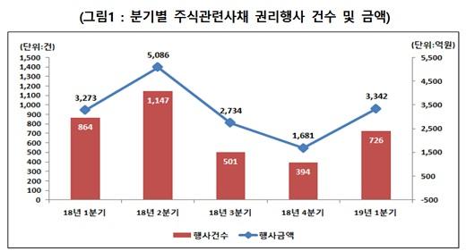 자료: 한국예탁결제원