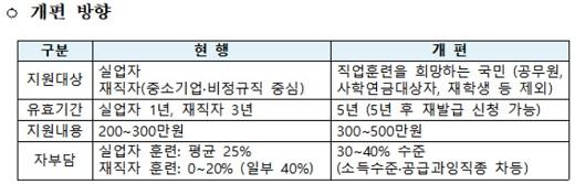 자료: 고용노동부
