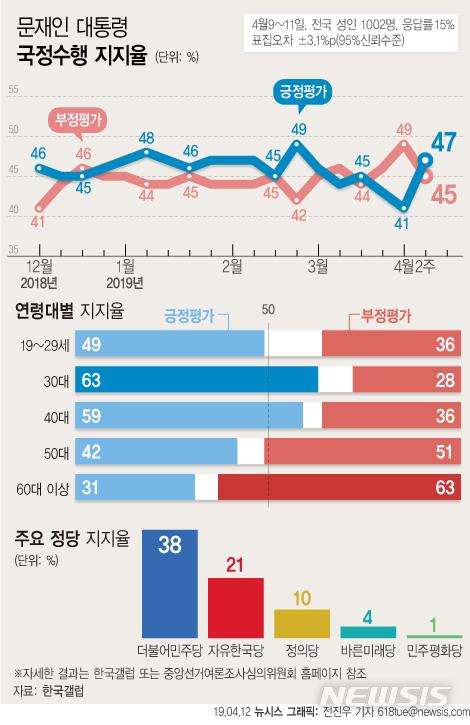 산불 대응 호평 문재인 대통령 지지율 상승. /사진=뉴시스