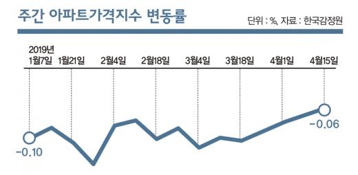폭락 vs 조정, 서울 집값 어디로 갈까