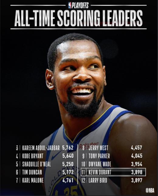 NBA 플레이오프 통산 득점 11위에 오른 케빈 듀란트. /사진=NBA.com 공식 트위터
