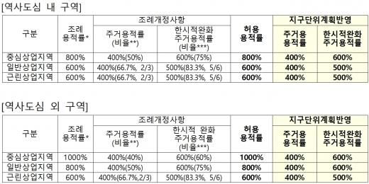 주거용적률 등 기준 적용 예시. /자료=서울시