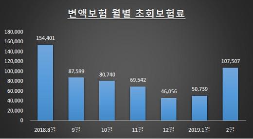 자료: 생명보험협회 / 단위: 백만원