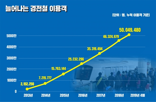 용인경전철 누적이용객이 지난 4월29일 기준 5000만6135명으로 집계돼 개통 6년여 만에 5000만명을 돌파했다. / 자료제공=용인시