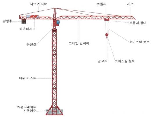 타워크레인 주요 구조. /사진=서울시
