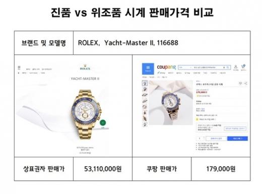 쿠팡 짝퉁 시계 논란. /사진=중기중앙회, 한국시계산업협동조합 제공