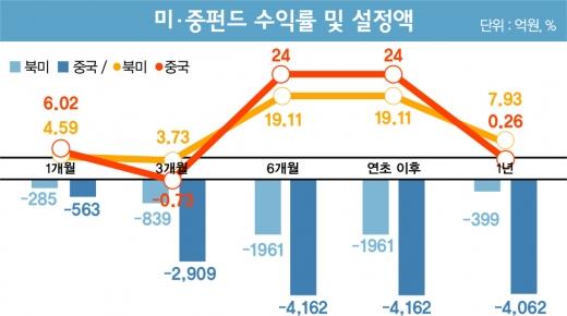 미·중펀드, '협상 마인드'로 투자하라