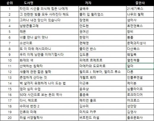 ▲독자가 뽑은 TOP 20 ©인터파크