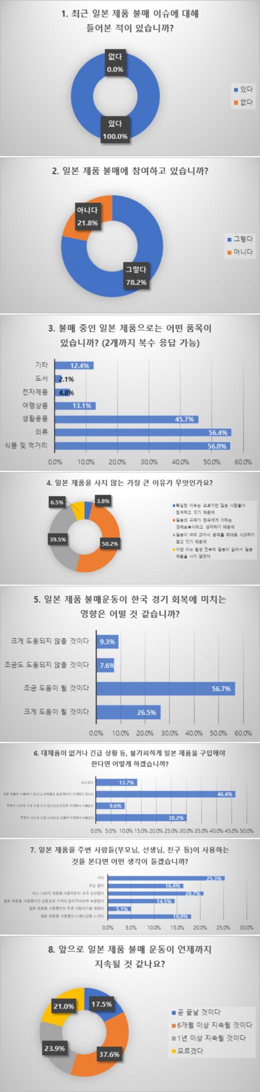 """고교생 78% """"일본 제품 불매 中""""… 먹거리·입을 거리 등"""