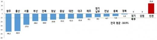광주, '교통사고 사망자 수' 감소율 전국 최고