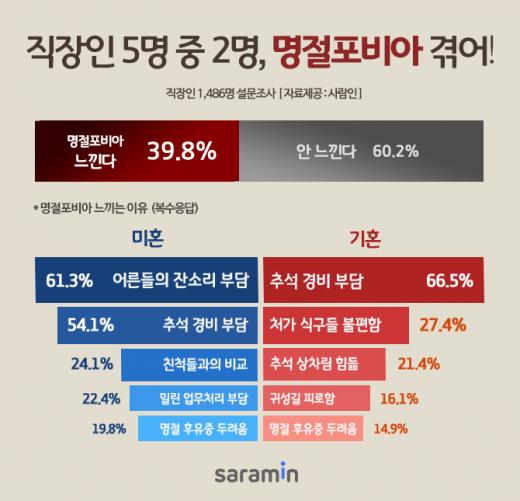 /자료=사람인