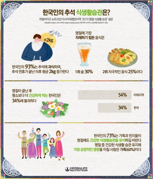 한국인 93%, 추석때 과식한다