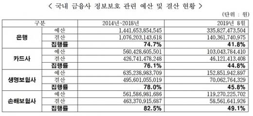 자료=김정훈 의원실