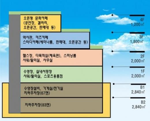 군포복합문화센터 층별 시설 배치도. / 사진제공=군포시