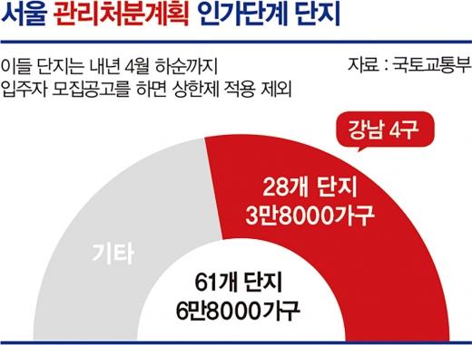 강남과의 전쟁, '공급난→집값폭등' 프레임의 진실은?
