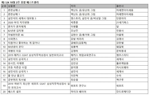 삼성 취업 관련서적, 베스트셀러 20위권 내에 진입