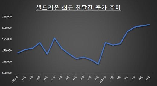 자료: 한국거래소 / 단위: 원
