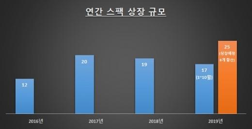 자료: 한국거래소 / 단위: 개