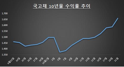 자료: 한국거래소 / 단위: %