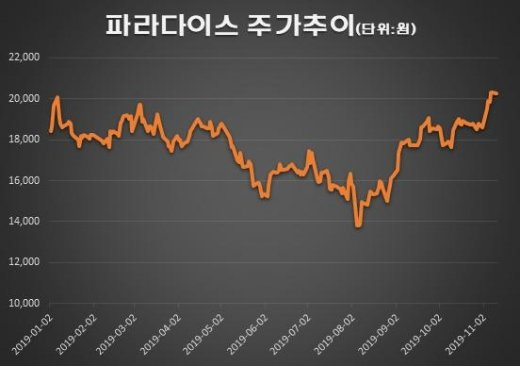 """파라다이스, 연말 앞두고 실적·배당주 매력 """"뿜뿜"""""""