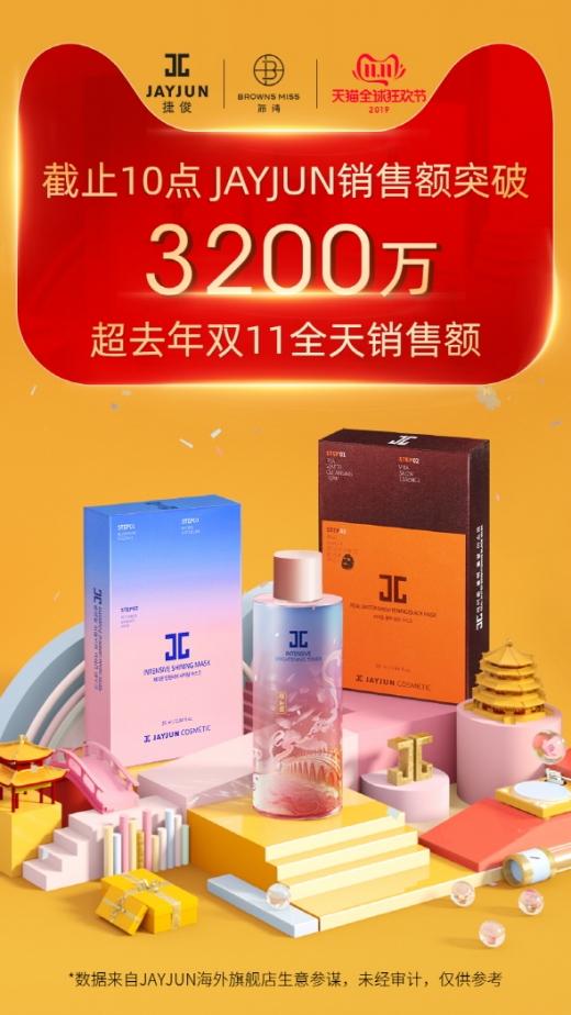 AHC, 광군제 한국 화장품 브랜드 매출 1위 달성… 제이준코스메틱도 역대 최대