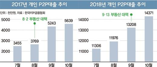 개인 대출잔액 추이./자료=한국P2P금융협회