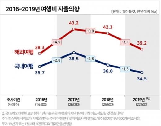 2016~2019년 여행비 지출의향. /인포그래픽=컨슈머인사이트
