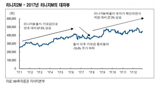 [STOCK] 엔씨소프트, 매출 성과 확인할 시점