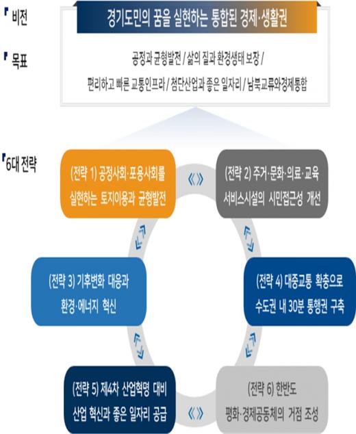 제5차 국토종합계획도 지역계획. / 제공=경기도