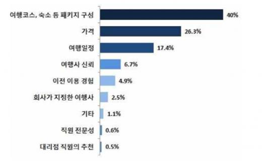 여행사 선택 이유. /자료=한국소비자원