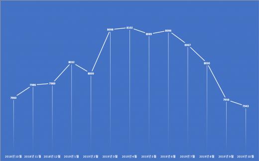 알뜰폰 가입자 추이. /자료=한국통신사업자연합회(단위:명)