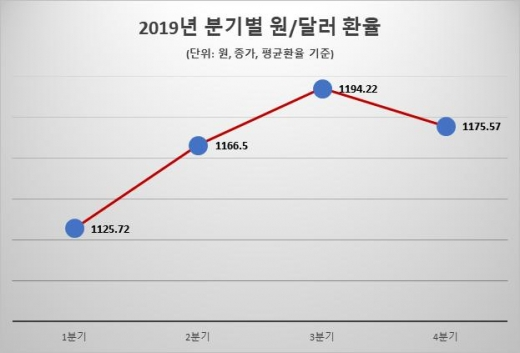 /자료=한국은행 경제통계시스템